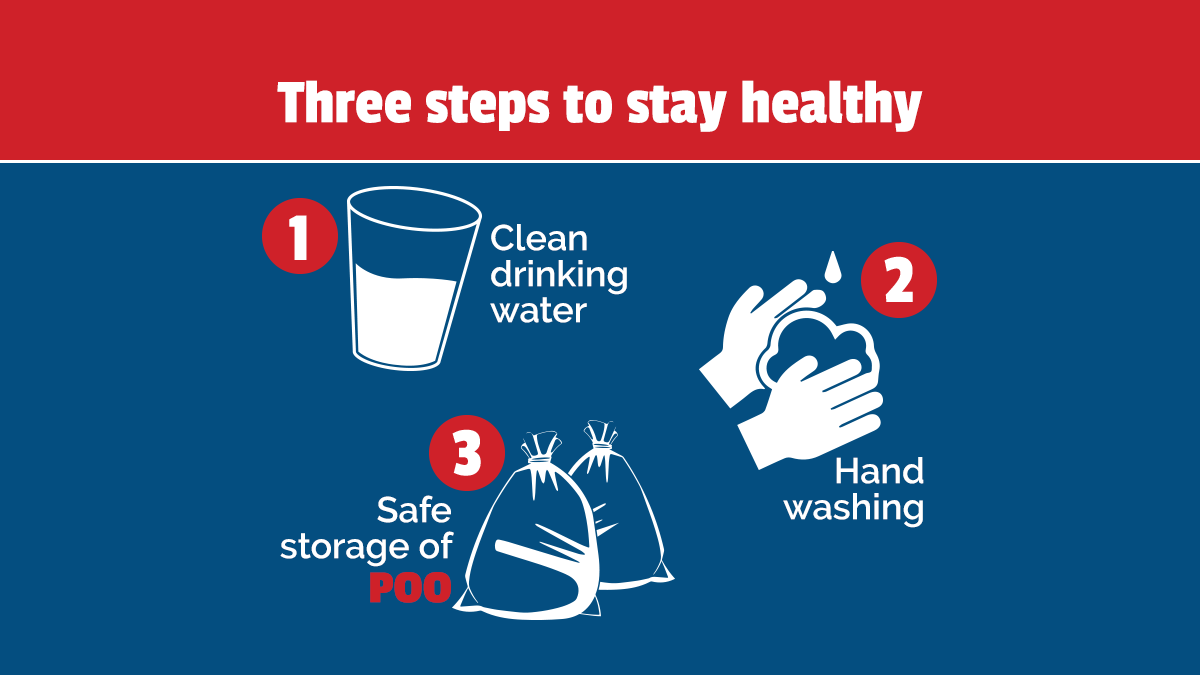Graphic of glass of water, hand washing, and garbage bags. Words say: Three steps to stay healthy. 1) Clean drinking water 2) Hand washing 3) Safe storage of poo.
