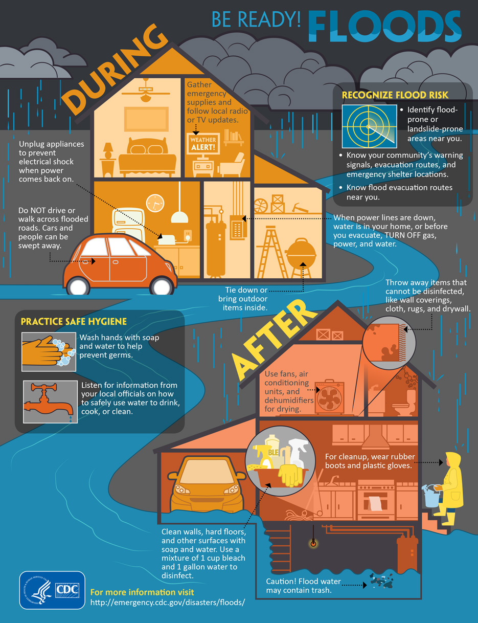 CDC infographic that describes what to do during and after a flood.